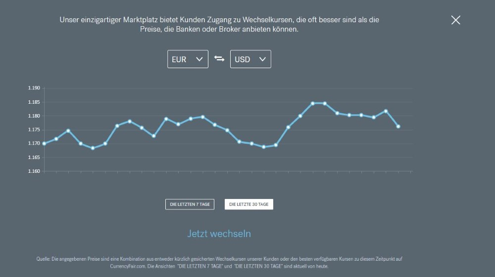 Trend Währungen CurrencyFair Screenshot